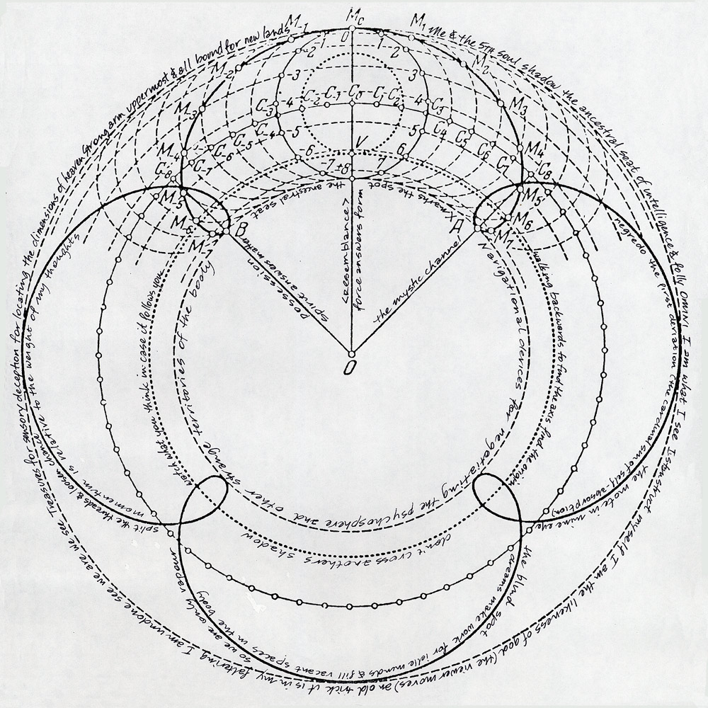 Rose diagram produced by the Astromancer